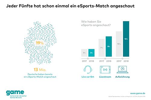 E-Sport erhält in Deutschland immer mehr Aufmerksamkeit. (Quelle: www.game.de)