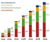 Umsatz nach Marktsegmenten in Mio. Euro (Quelle: singleboersen-vergleich.de)