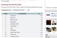 Die besten Fachhochschulen (Quelle: www.wiwo.de)