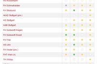 Auszug aus dem Ranking: Wirtschaftsinformatik  (Quelle: http://ranking.zeit.de)