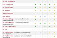 Auszug aus dem Ranking: Wirtschaftsingenieurwesen  (Quelle: http://ranking.zeit.de)