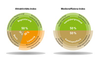 Diese Faktoren werden in Attraktivitäts-Index und Medieneffizienz-Index untersucht (Grafik: www.employer-branding-check.de)