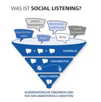 Das Seminar erklärt Social Listening