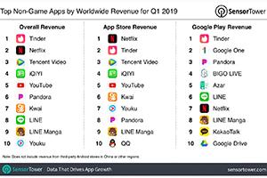 Netflix wurde erstmals seit 2017 von Platz eins der Apps mit dem höchsten Einkommen verdrängt. Foto: © SensorTower Inc.