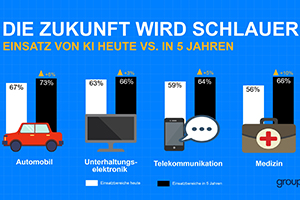 Die Befragten sehen das größte Wachstumspotenzial von Künstlicher Intelligenz im Auto. (Grafik © [m]Science / GroupM)