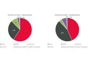 Mehr als ein Drittel der Studierenden und bis zu drei Viertel der Mitarbeiter kommen mit dem Auto zur HdM.