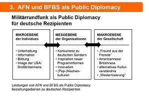 Die Militärsender AFN und BFBS waren, wenn auch nicht intendiert, eine Maßnahme der Public Diplomacy der USA bzw. Großbritanniens - mit Leistungen auf der Mikro-, Meso- und Makroebene (Grafik: Oliver Zöllner).